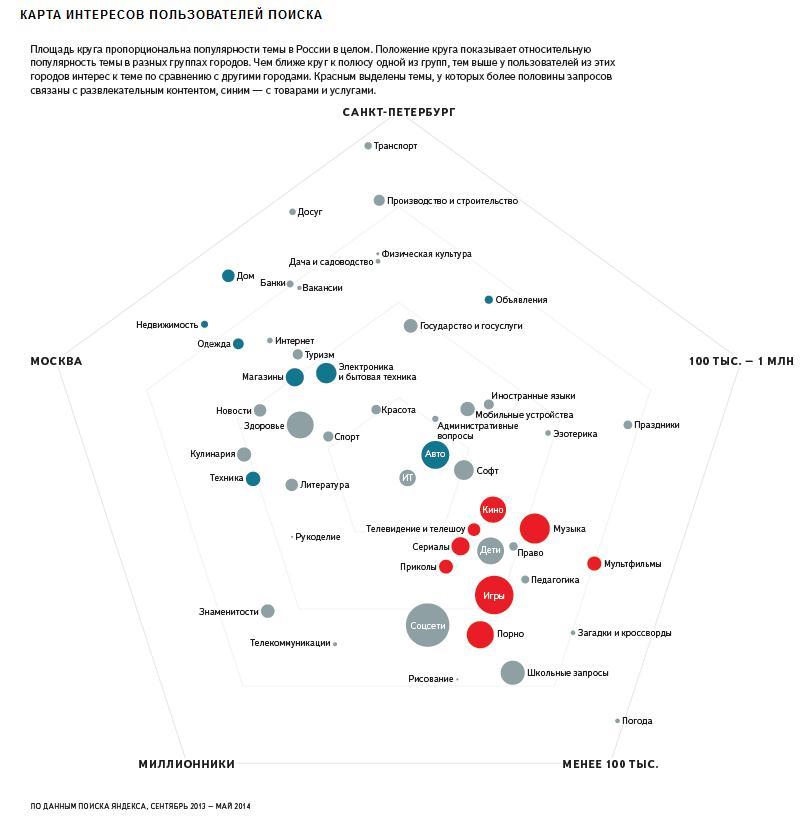 Карта интересов пользователей поиска