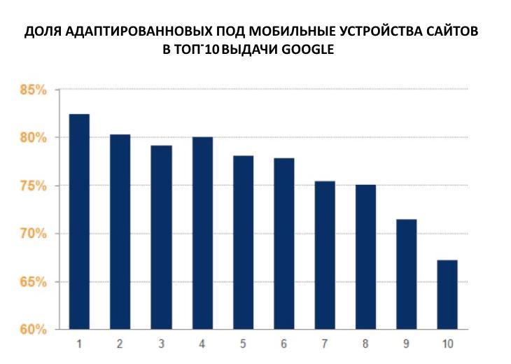 В ТОП Google только сайты, адаптированные для мобильных устройств