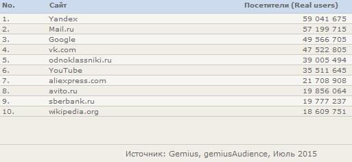 Рейтинг сайтов Рунета за Июль