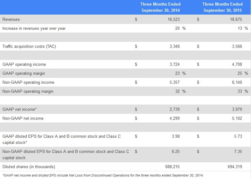 otchet-google-za-iii-kvartal-2015-goda