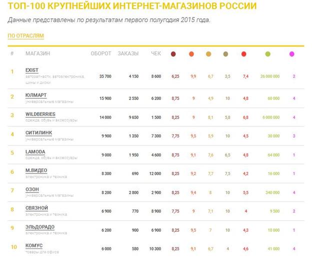 ТОП-100 интернет-магазинов России