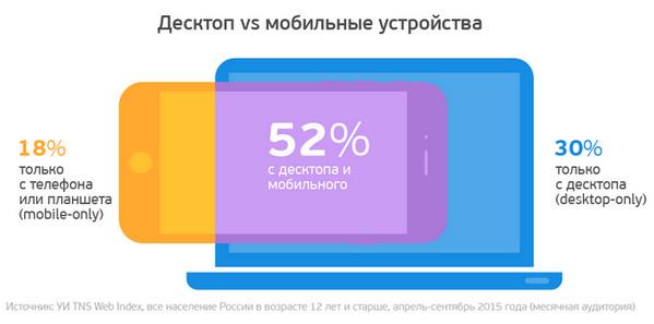 mobilny-vs-desktop1