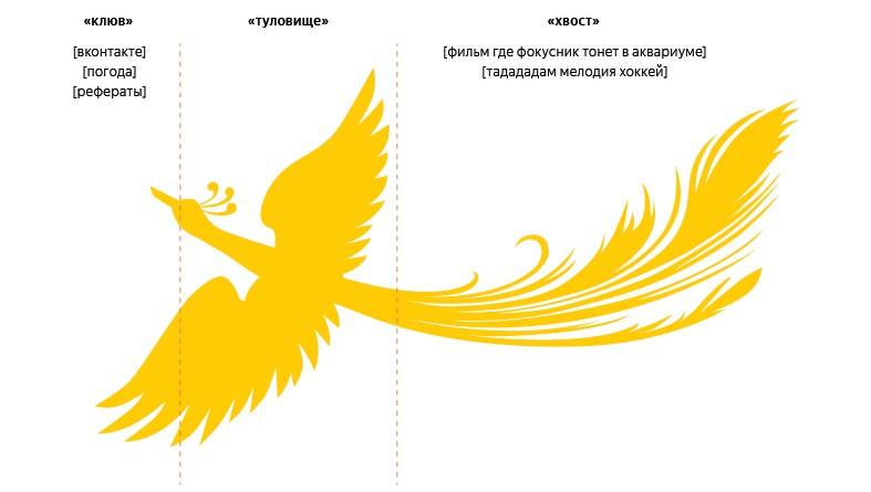Новый алгоритм Яндекса «Палех»