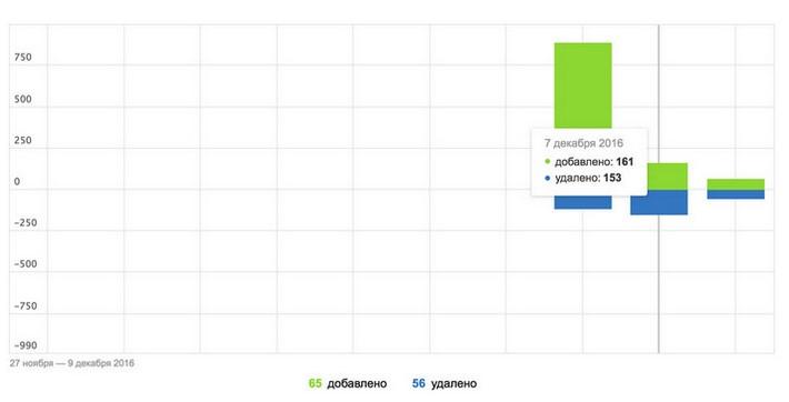 Точные данные об индексации страниц в вебмастере