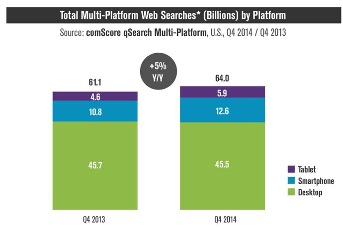 google-says-more-searches-now-on-mobile-than-on-desktop