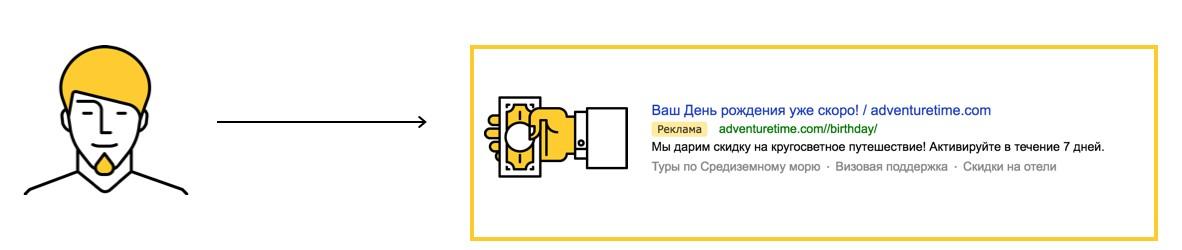 Параметры посетителей в Яндекс.Метрике