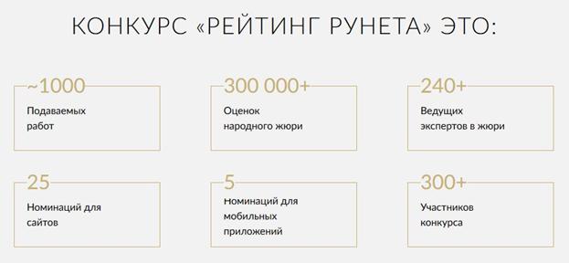 Рейтинг Рунета 2017 – лучшие сайты и приложения
