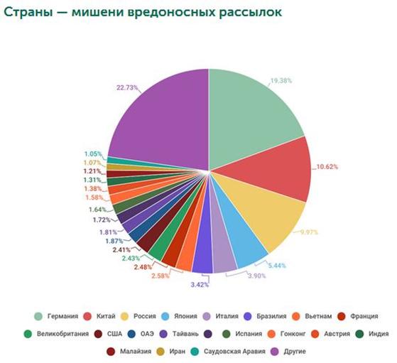 Спам в Рунете превышает общемировой показатель